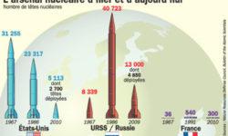 Etat du stock mondial d'armes nucléaires